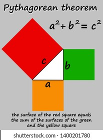 the formula of Pythagoras with squaring the sides of a triangle