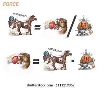 formulas for force