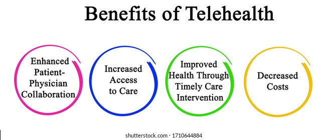 Four Benefits of Telehealth for Patients