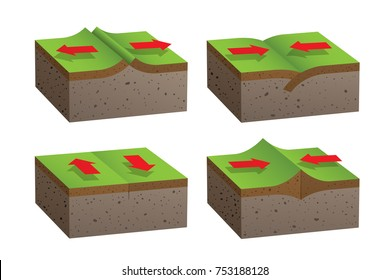Four illustrations of different types of Plate Tectonics.