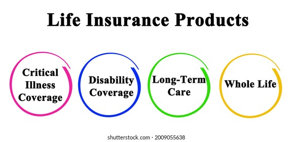 Four Products of Life Insurance