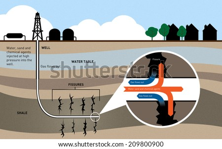 Fracking for Shale Gas Info Graphic