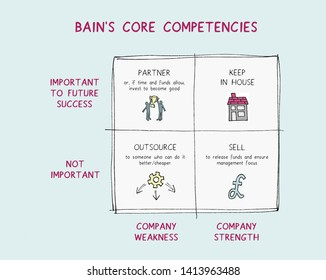 Framework for deciding which competencies to keep in house, which to invest in or seek partnerships, which to outsource and which to sell