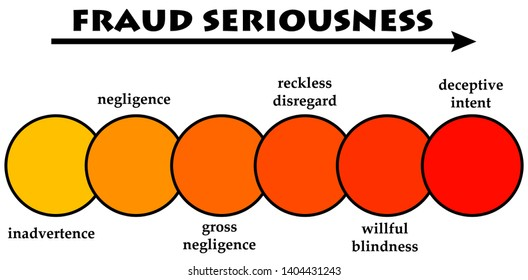 fraud seriousness ranging from inadvertence to deceptive intent