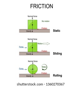 friction. Rolling, static and sliding friction. simple machines. forces acting upon an objects: gravity, normal force, and friction. diagram for educational, physical and science use