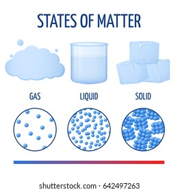 Fundamentals states of matter with molecules infographics. Phase of matter from to solid, illustration of different physics phase state