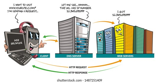 Funny Illustration, wie DNS-Server funktionieren