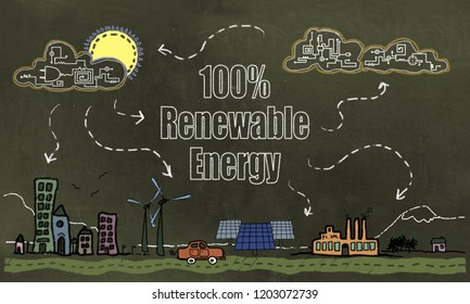 Future Technology and 100% Renewable Energy on Blackboard with blank Space for Writing