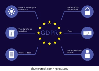 General Data Protection Regulation (GDPR) - infographic
