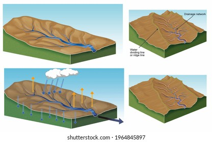 Geology. External geological agents. 3D illustration. Watershed. Erosion due to a river. River bed. Illustration with and without captions in English.