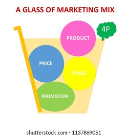 A glass of marketing mix or 4P: Product, Price, Place and promotion concept in a glass of tea color water and straw.