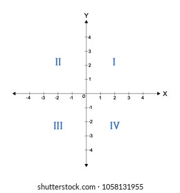 graph with the 4 quadrants labeled on a coordinate plane