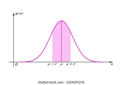 Graph of the Gauss function with shaded area isolated on white background