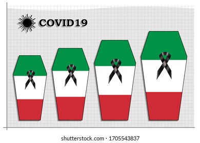 Graphic showing rising death toll victims by Covid19 in Italy