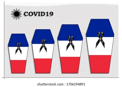 Graphic showing rising death toll victims by Covid19 in France