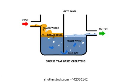 grease trap basic system illustration