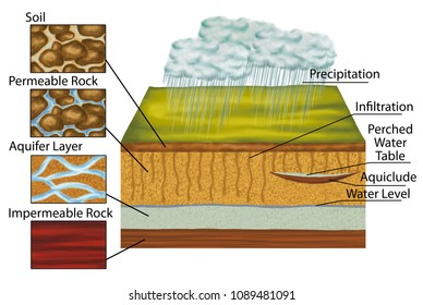 Groundwater, groundwater follows, water cycle in nature, geological formations and deposits, aquifer, hydrogeology, geomorphology, geography, geology, landform, watercourse