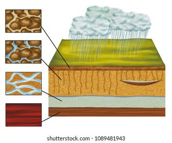 Groundwater, groundwater follows, water cycle in nature geological formations and deposits, aquifer, hydrogeology, geomorphology, geography, geology, landform, watercourse