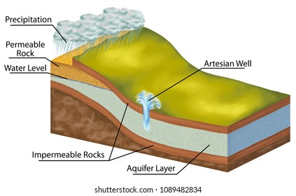 Groundwater layer, groundwater follows, water cycle in nature, geological formations and deposits, aquifer, hydrogeology, geomorphology, geography, geology, landform, watercourse