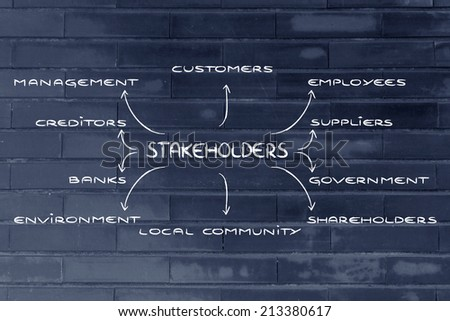 different stakeholders in a company