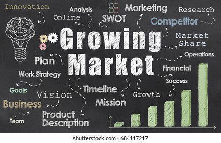 Growing Market on Blackboard with words of Business
