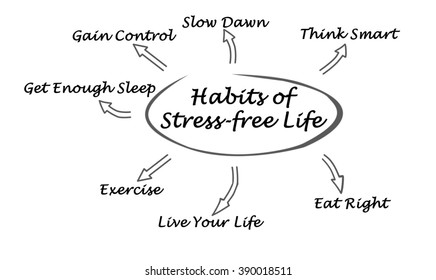 Habits of Stress-free Life
