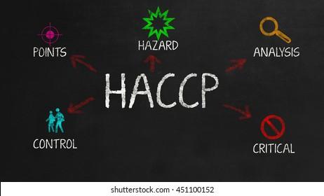 HACCP - Concept on black chalkboard