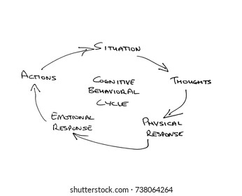 Hand drawn Mind Map of Cognitive Behavioural Cycle