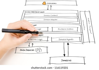 Hand write web service diagram on stock illustration 107104475 hand write web service diagram on the whiteboard ccuart Gallery