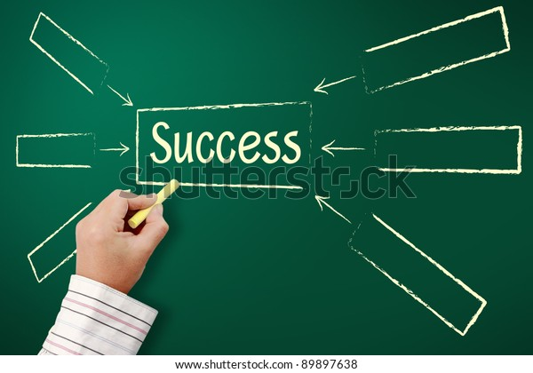 hand writing by yellow chalk Success flow chart on a blackboard.