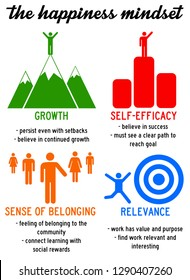The happiness mindset: growth, self-efficacy, sense of belonging and relevance