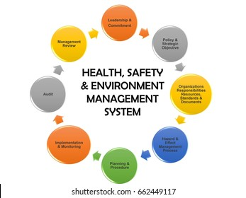 Health, Safety & Environment (HSE) management system elements illustration