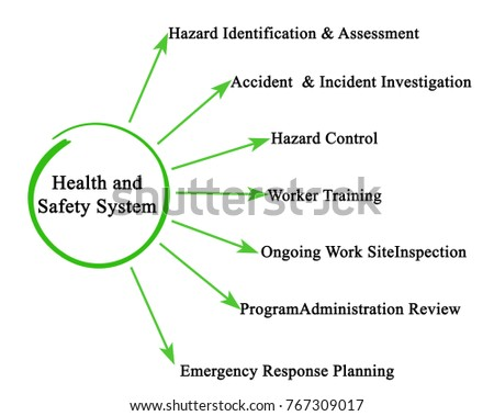 Royalty Free Stock Illustration Of Health Safety System Stock