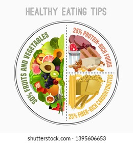 Healthy eating plate. Infographic chart with proper nutrition proportions. Food balance tips. The illustration on a white background.