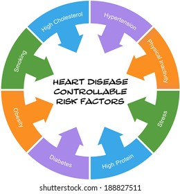 Heart Disease Controllable Risk Factors Circle Concept scribbled with great terms such as smoking, hypertension, stress and more.