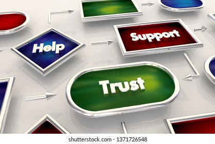 Help Support Trust Faith Process Map Diagram 3d Illustration