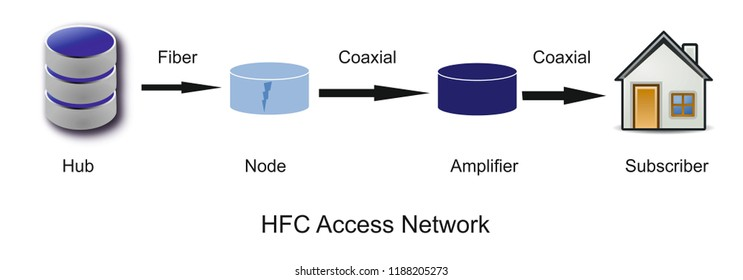 HFC Access Networking is a combination of ofc network as well as coaxial network. HFC Node is used to covert fiber optical signal into coaxial signal. Amplifiers are used in coaxial network for boost