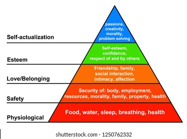 Hierarchy of human needs: physiological, safety, love/belonging, esteem and self-actualization