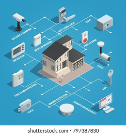 Home security isometric concept with isolated image of house and connected elements of outdoor surveillance system  illustration
