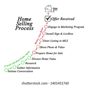Home Selling Process: from first conversation to offer