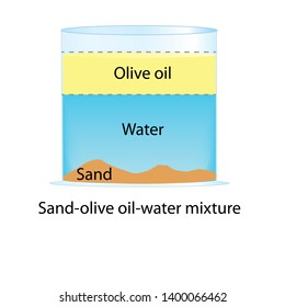 Homogeneous solution of water, sand and oil mixture in glass beaker. Chemistry for kids