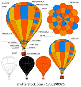 Hot Air Balloon anatomy. Illustration of a balloon design with a description of the structure. Miniature black, white and orange icons.