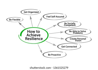 How to Achieve Resilience