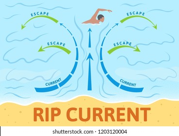 How to escape rip current. Instruction board with scheme and arrows, outdoor sign. Colorful flat illustration. Horizontal. Raster version.