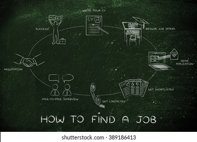 how to find a job: write a cv, browse offers, apply,get contacted, interview, negotiation, hired