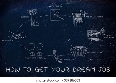 how to get your dream job: write a cv, browse offers, apply,get contacted, interview, negotiation, hired
