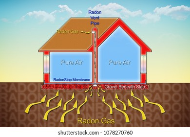 How to protect your home from radon gas thanks to a polyethylene membrane barrier and areated crawl space - concept illustration with a cross section of a building