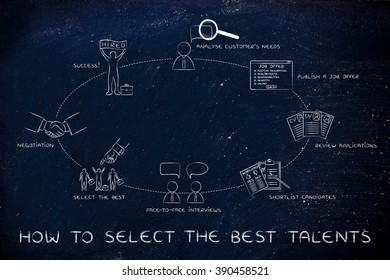 how to select the best candidates: analyse needs, publish offer, shortlist, interview, negotiation