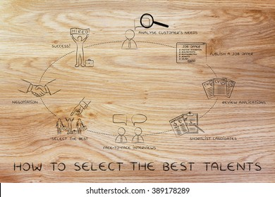 how to select the best candidates: analyses needs, publish offer, shortlist, interview, negotiation
