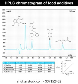 HPLC chromatogram example of food additives, 2d scientific schedule, raster